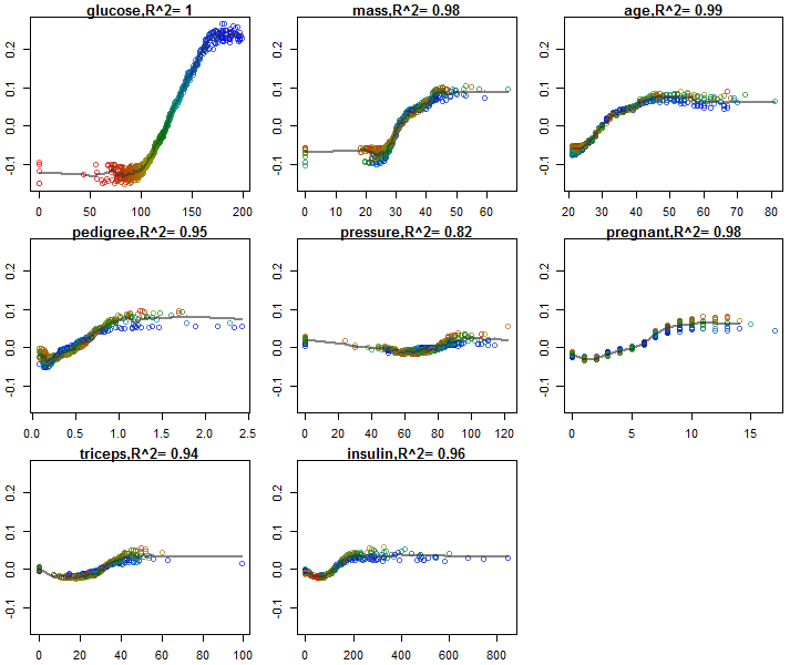 Sorted by variable importance (Reading direction), y-axis is cross validated feature contributions (change of predicted probability due to variable value), x-axis is variable value. Color gradient color all samples by glucose. Color gradient show how other variables interact with glucose. Fitted line (LOO-kNN-gaussian) describes how well the each variable effect is described by the variable itself. R2 quantifies the goodness-of-fit when visualizing the variable effect as on main effect.